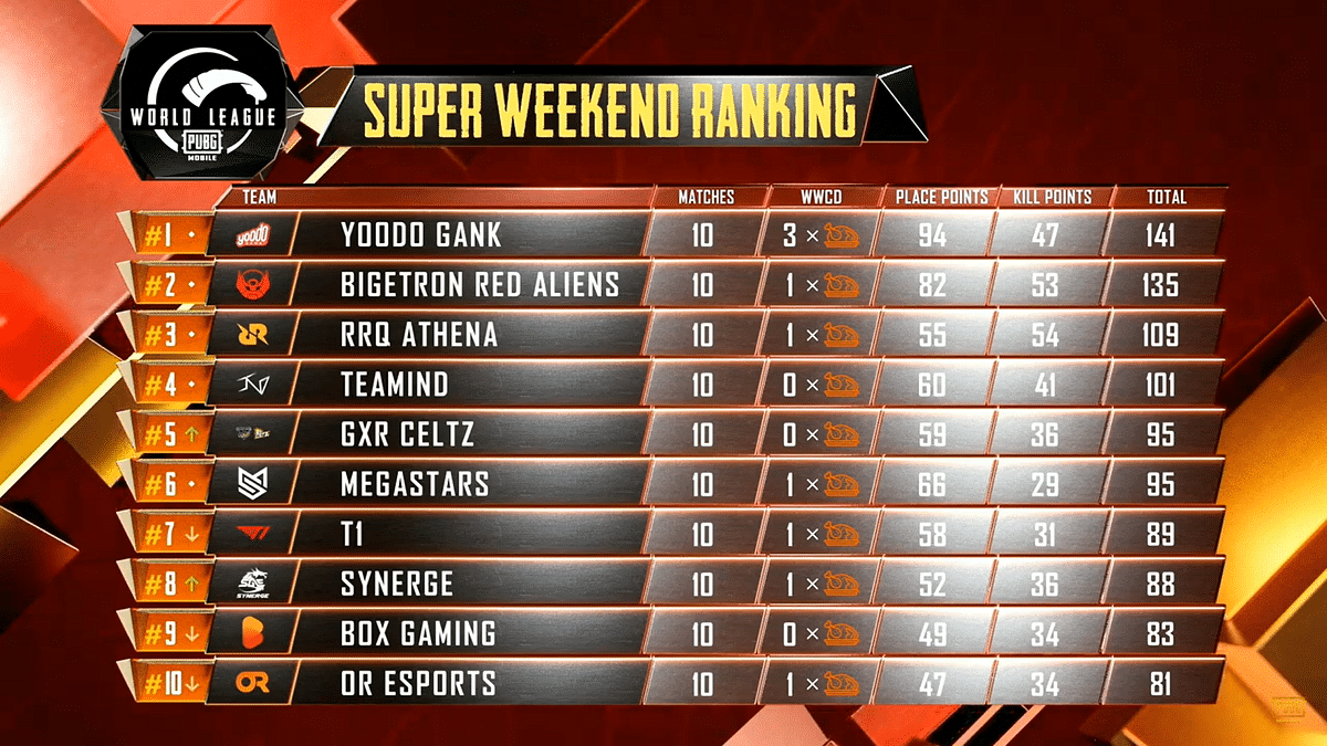 PMWL Super Weekend Day 2 - South Asian Teams Shine