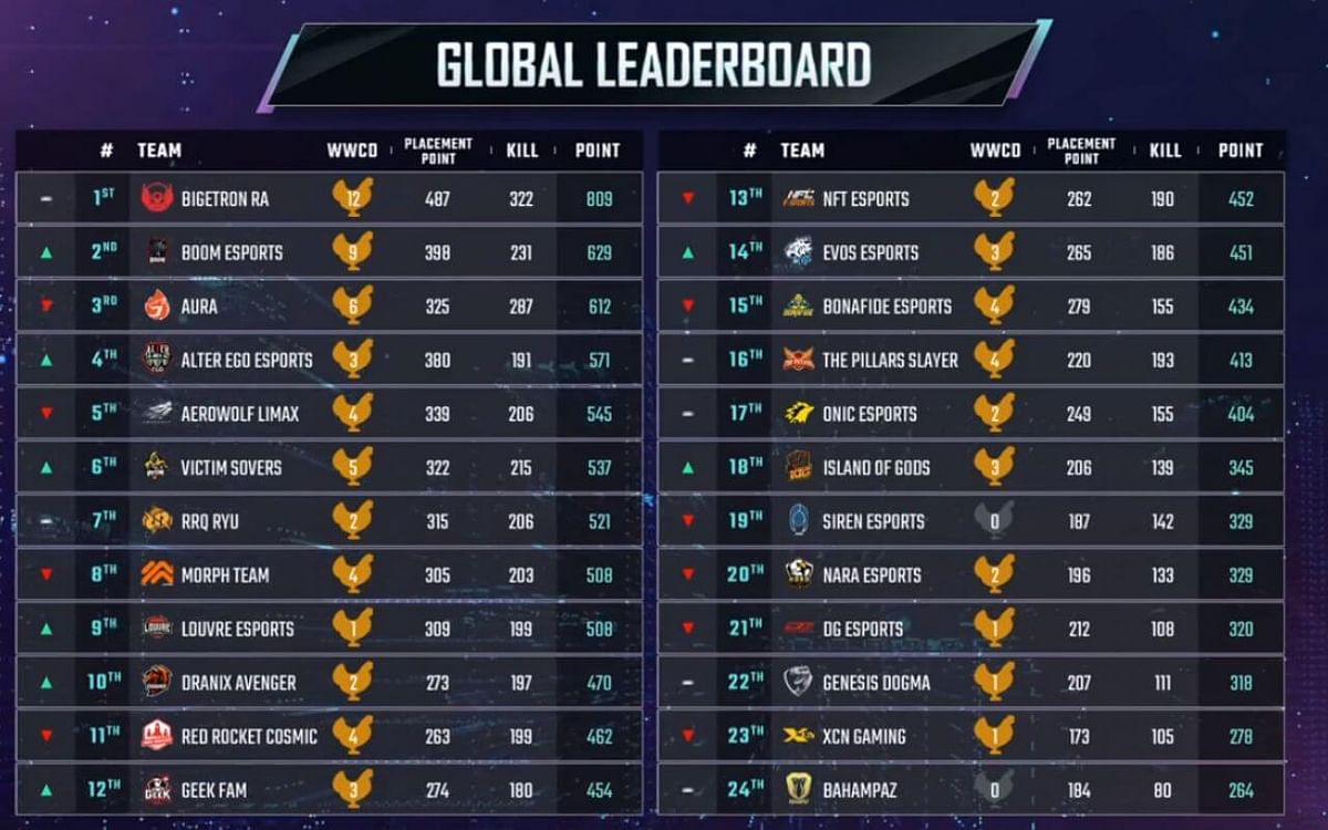 Three in a Row - BTR Win Third Week of PMPL- ID to Establish a Commanding Lead