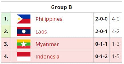 Vietnam and Philippines reign supreme in the SEA Games 2019 - Dota 2 Tournament