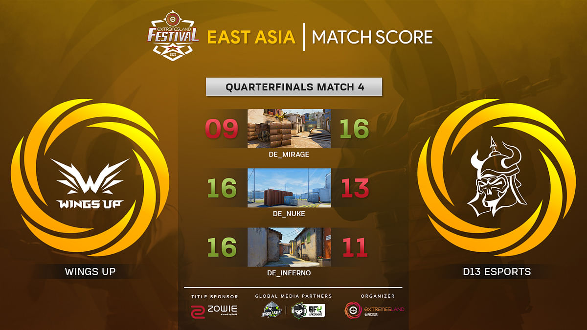 Wings Up Gaming Wins ZOWIE eXTREMESLAND CS:GO Festival 2020: East Asia