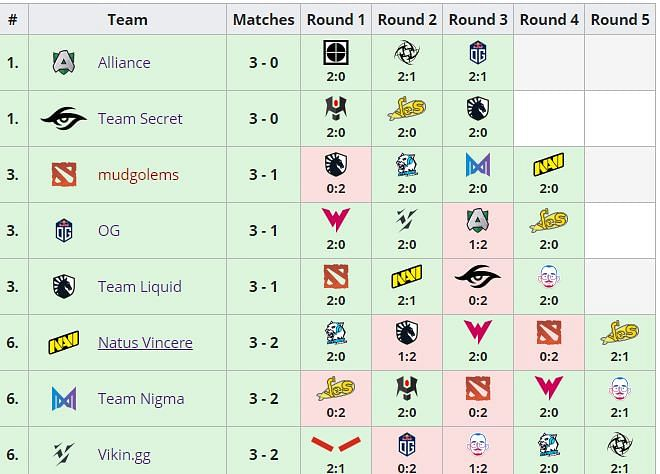 Na'Vi and Vikin.gg Secure The Playoffs Berth At ESL One Germany