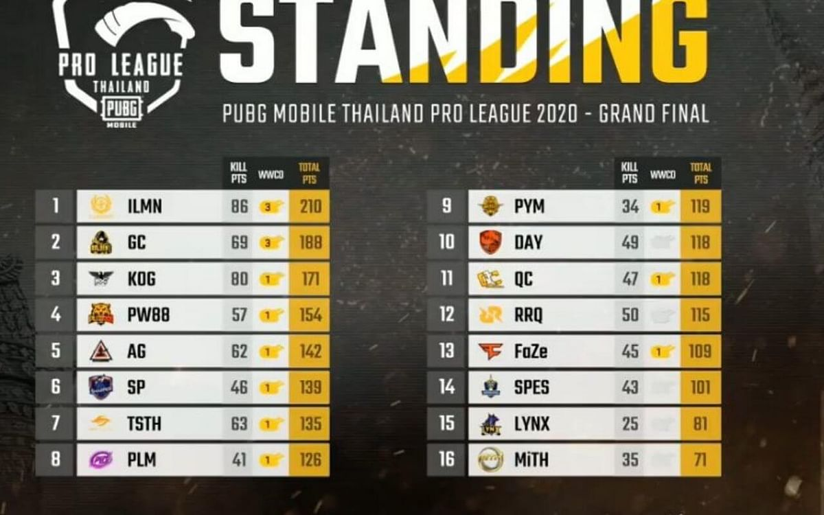 PMPL Thailand - Golden Cat, Illuminate and KoG advance to next stage as Faze Falter in The Finals
