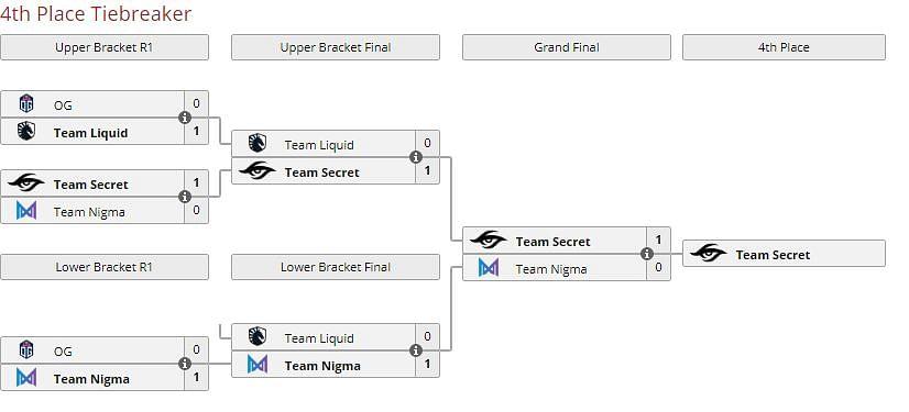 Secret Reaches The Upper Bracket Playoffs At EPIC League