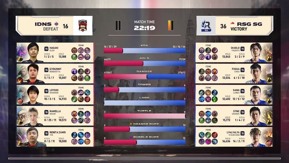 Day 1 of MSC 2021 Ends With Only Clean Sweep Victories