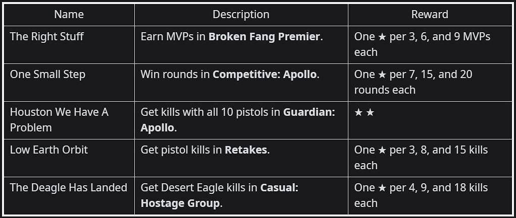 Operation Broken Fang: Week 1,2,3,4 CS:GO Missions Leaked