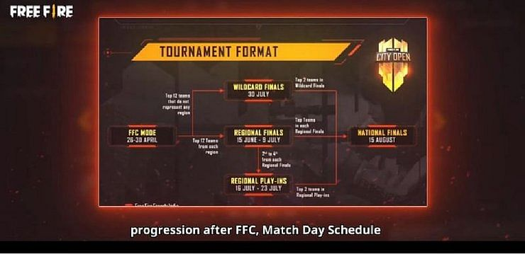 Free Fire City Open (FFCO) 2021: Qualified Teams, Schedule, Prize Pool, Format, More