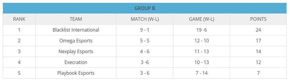 MPL PH Season 7 Week 5 Recap: Undefeated Blacklist International Suffers 1st Defeat.