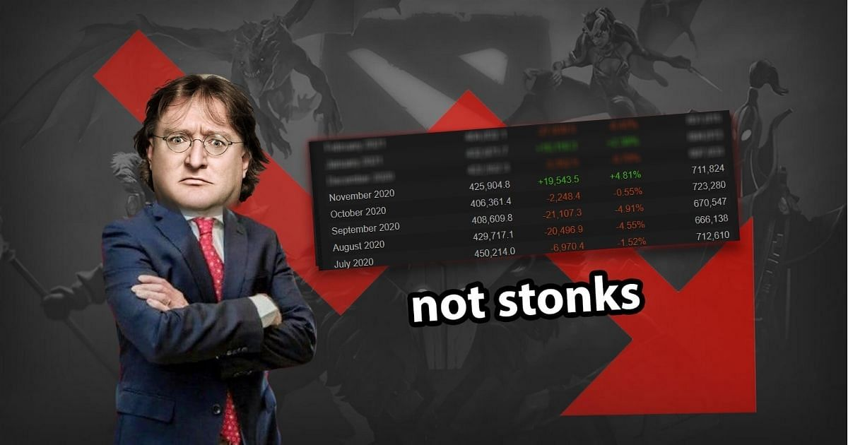 Dota 2 Records the Lowest Average Player Count in 13 Months