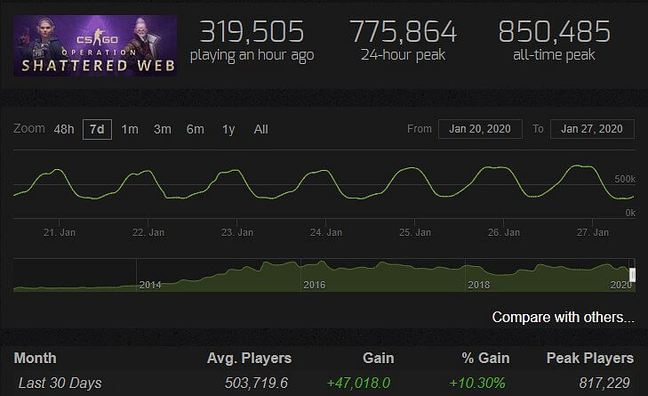 CS:GO Breaks all-time Record for Highest Average Concurrent Players
