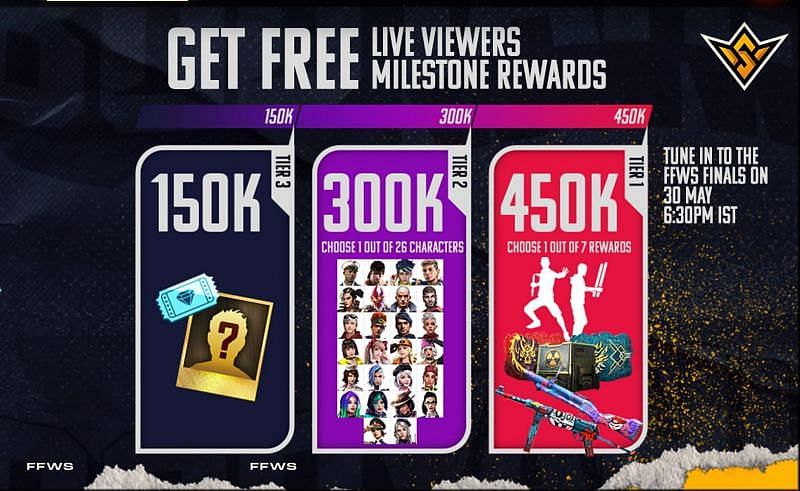 Free Fire World Series 2021: Garena Offers Rewards For Reaching Viewership Milestones