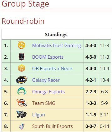 Motivate.Trust Gaming and BOOM Esports Top BTS Pro Series S6 Group Stage