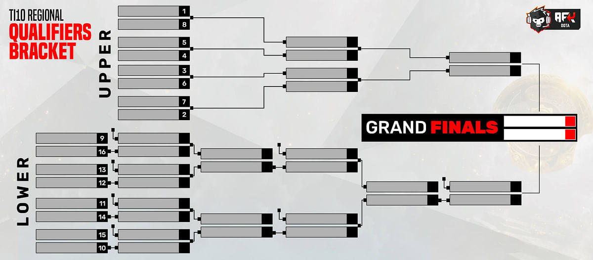 TI10 Qualifiers: Schedule, Format, Teams, and All You Need to Know