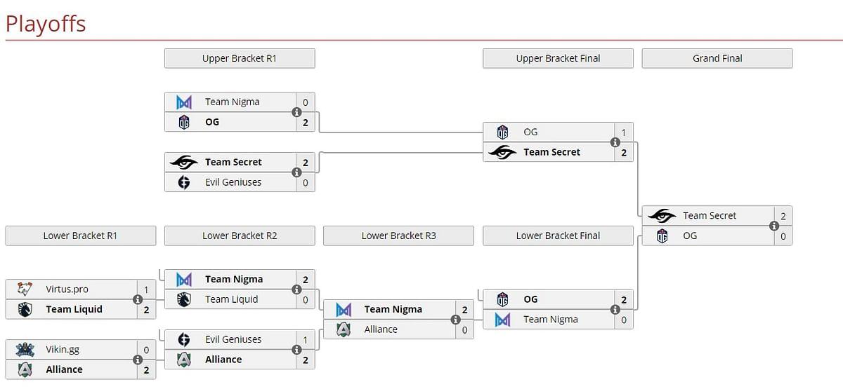 Team Secret Are Your Omega League EU Division Champions