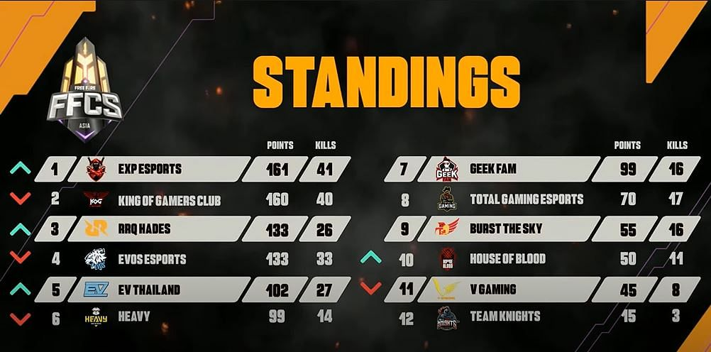 Free Fire Continental Series Asia: EXP Esports Are Champions, Total Gaming In 8th Place