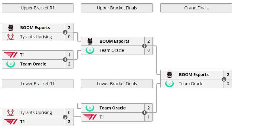 BOOM Esports Wins ONE Esports Dota 2 Invitational Jakarta: Indonesia Qualifier