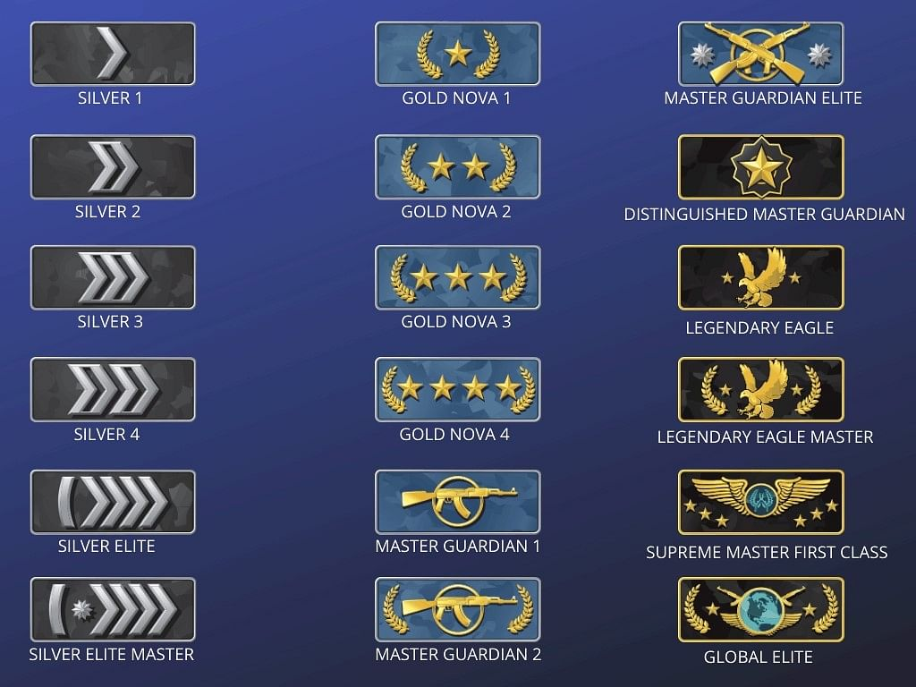 CS:GO Ranks Explained 2021 - How Ranking System Works, Tips for Good Rank, Complete Guide