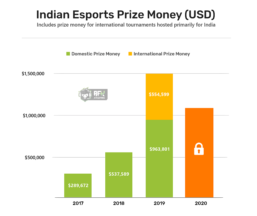 The State of Indian Esports Tournaments in 2020
