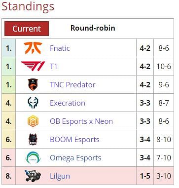 How Does TNC Predator Qualify for the AniMajor and TI10?