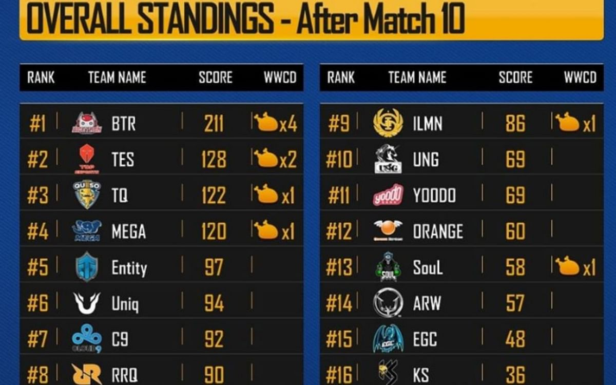 Top 5 Stories From Day 2 of the PMCO Fall Championship 2019