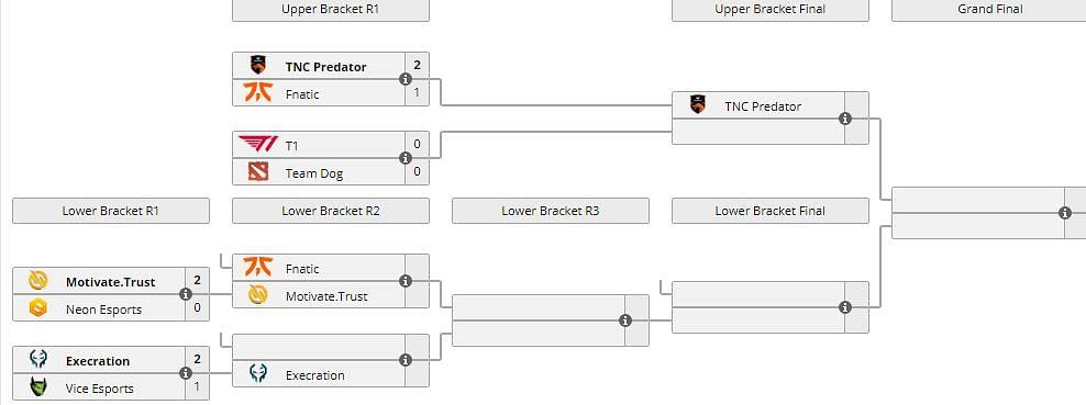 TNC Overpowers Fnatic To Reach Upper Bracket Finals
