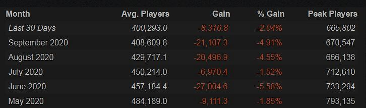 Dota 2's Player Count Falls For 5 Consecutive Months