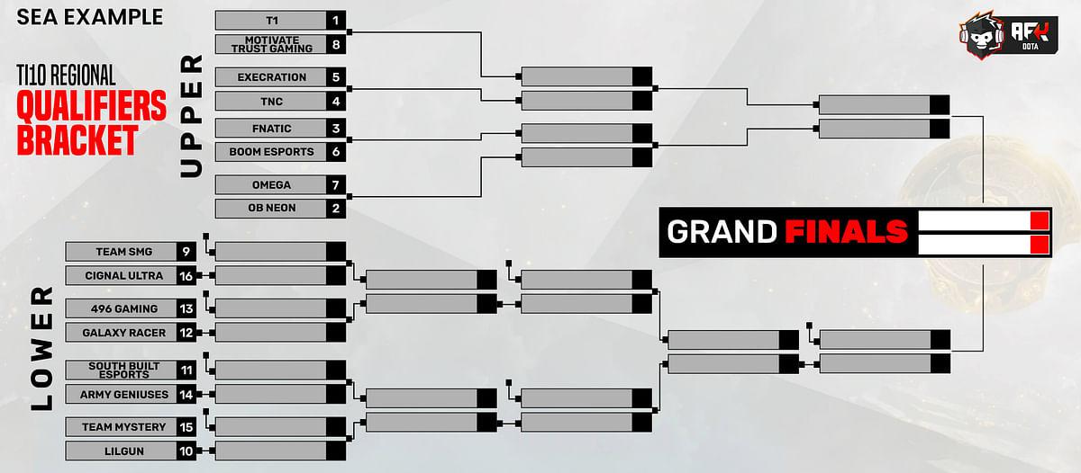 TI10 Regional Qualifiers Format Explained