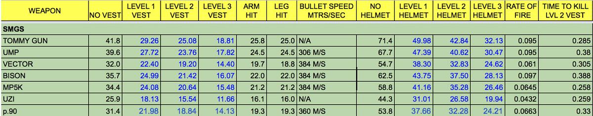 PUBG Mobile Gun Spotlight: PP-19 Bizon