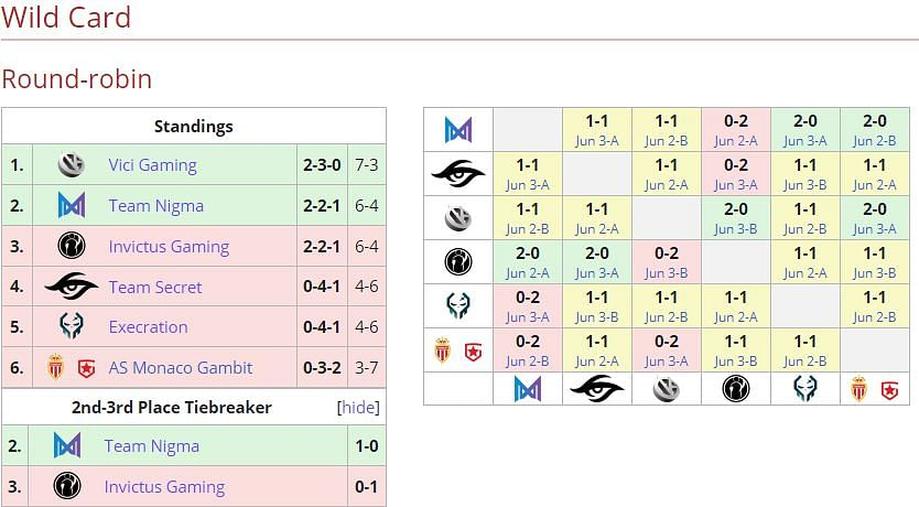 Team Nigma Survives the Tiebreaker to Qualify For the WePlay AniMajor Group Stage