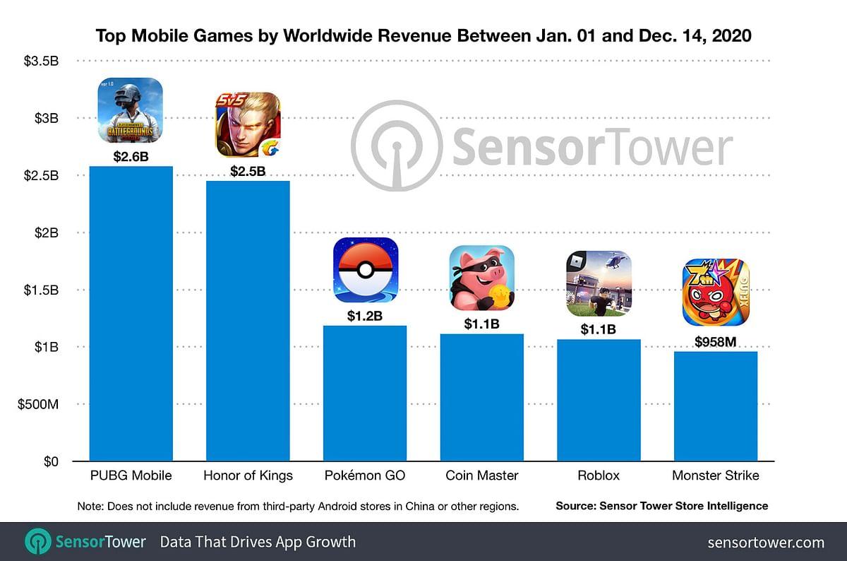 PUBG Mobile Tops Revenue Charts, Makes $2.6 Billion In 2020