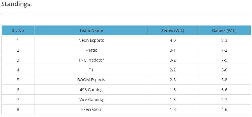 TNC Predator vs BOOM Esports: Results, Highlights, Interview