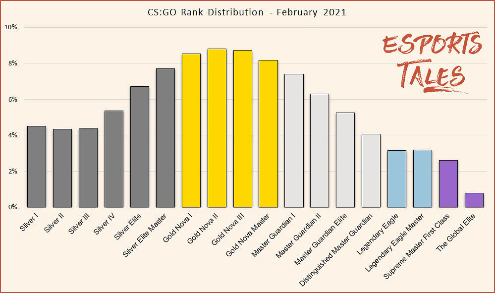 Valorant and CS:GO Ranks Compared: How You Will Rank in the Other Shooter