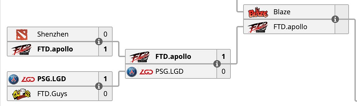 PSG.LGD Knocked Out in the Open Qualifiers, Will Not Compete in the DreamLeague Season 13 Leipzig Major