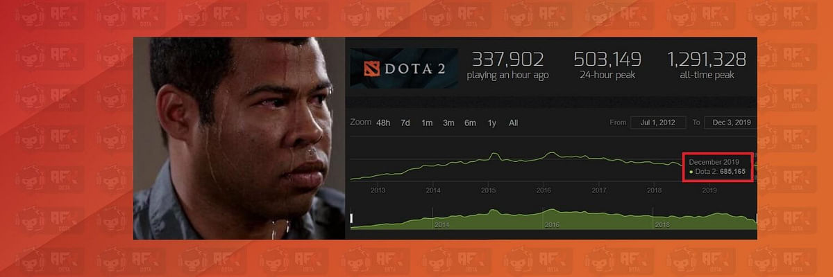Dota 2 hits the lowest peak player count since January 2014