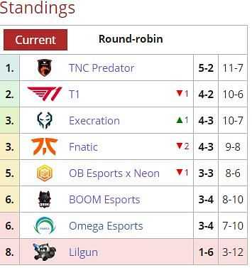 TNC Predator Qualifies for the AniMajor While Fnatic Will Play Tiebreakers in the SEA DPC