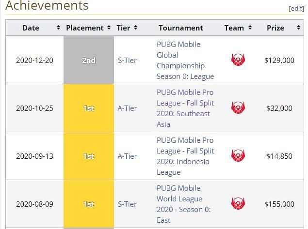 PUBG Mobile Pro Player Microboy Joins Evos Esports