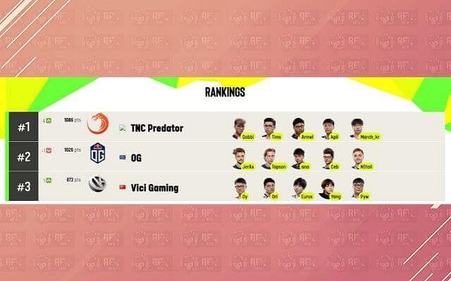 TNC Predator Surpasses OG for the Number 1 Spot in ESL's Dota 2 World Rankings