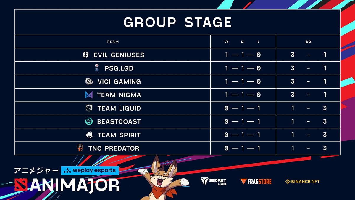 TNC Predator Ends Rough Group Stage Day 1 With Emphatic Win