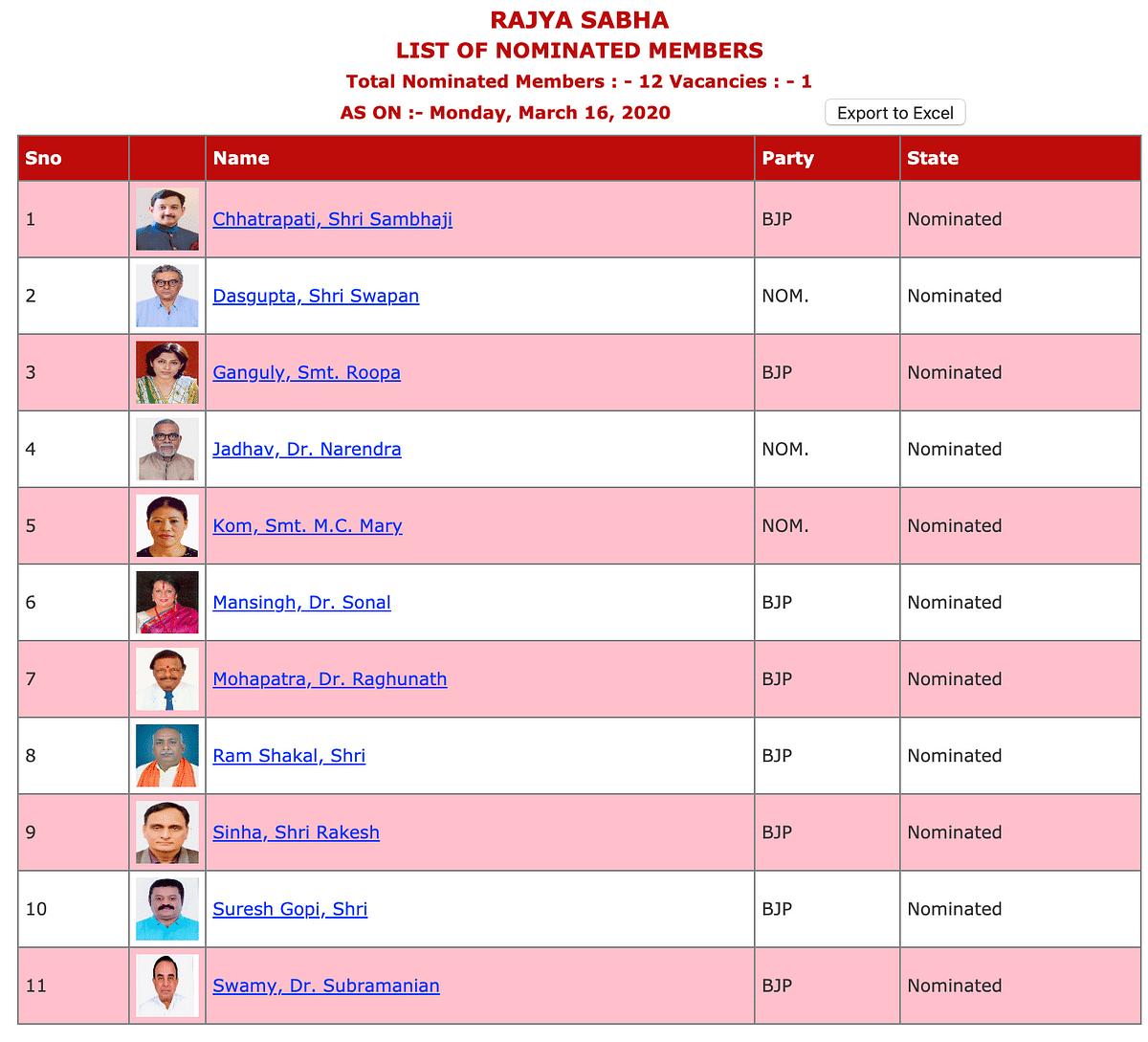 Nominated Members of Rajya Sabha as on March 16, 2020