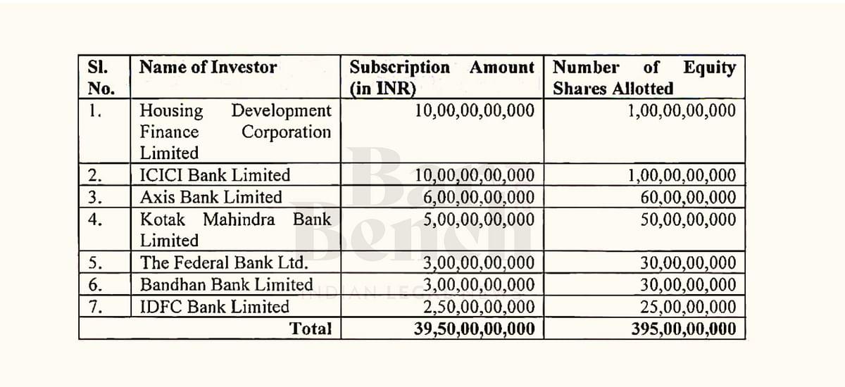 Yes Bank Shareholders