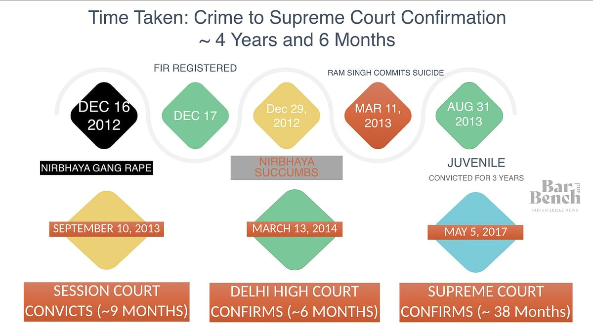 Time Taken/ Crime to Supreme Court: ~ 4 Years and 6 months