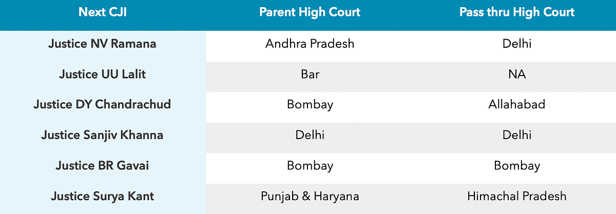 Next Chief Justice of India and Parent High Courts