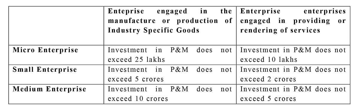 MSME Classification