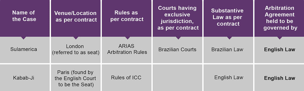 Table II: Decisions of English Courts on Law governing Arbitration Agreements
