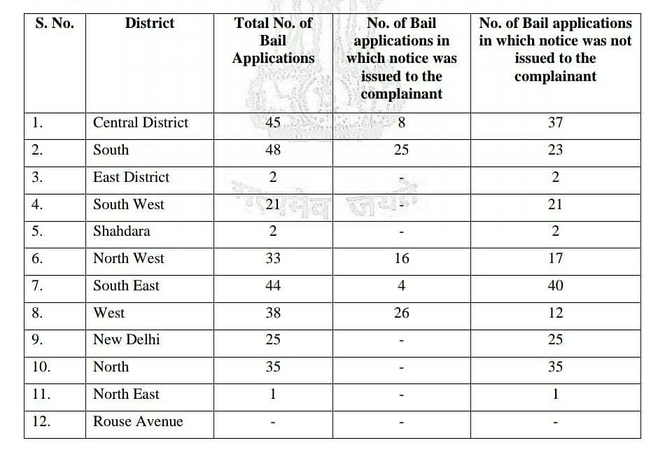 Data collected from 11 District Courts