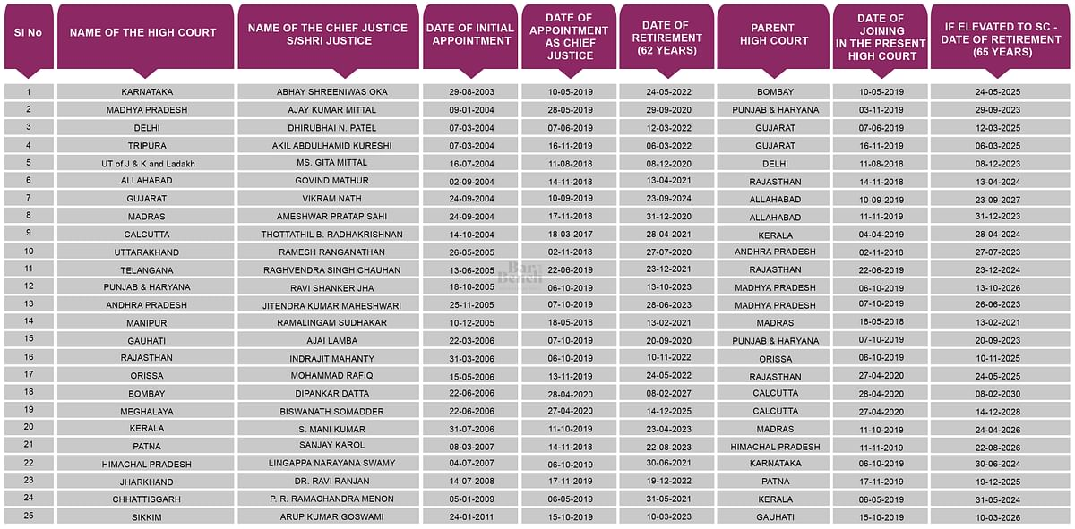 List of Chief Justices of the High Courts (Click to enlarge)