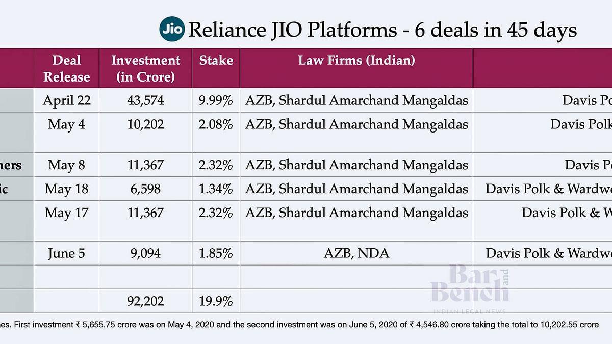 Sixer: AZB, NDA, Davis Polk, Skadden lead as Mubadala invests Rs 9,094 crore in Jio Platforms; 92,902 crores raised for 19.99% in 45 days