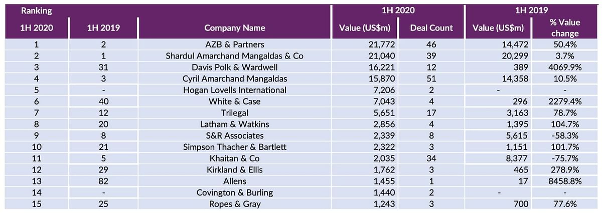Mergermarket H1 2020: M&A deal value this year 14.5% higher than last year's first half stats, despite COVID-19 pandemic