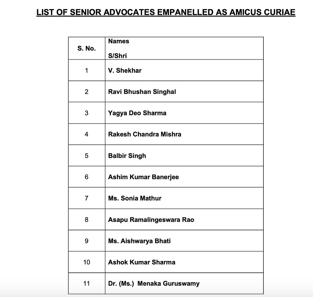 List of Senior Advocates Empanelled as Amicus Curiae