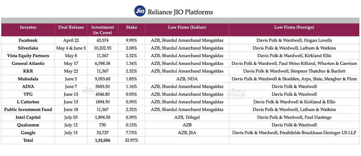 Jio Deals - 13 Investors and 1.52 Lakh Crore investment recieved