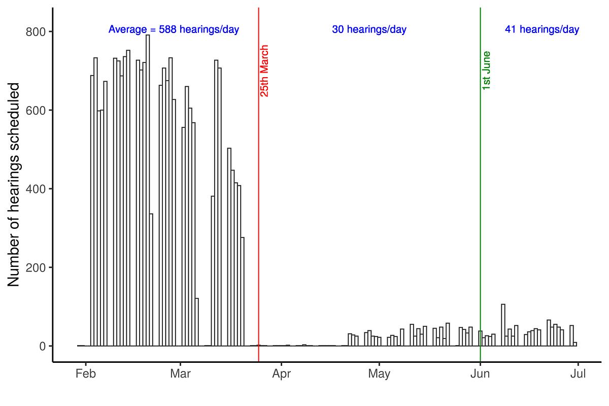 Figure 1: Volume of hearings